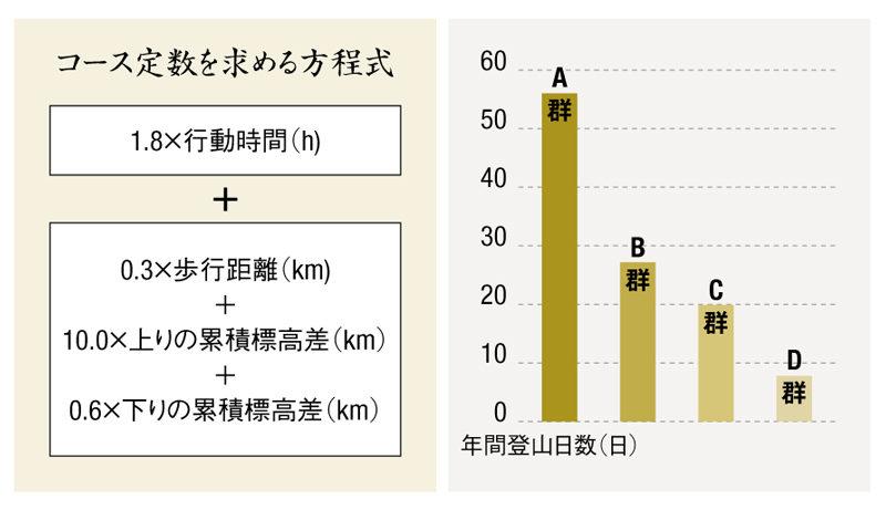 鹿屋体育大学教授 山本正嘉さん コース定数を求める方程式とグラフ