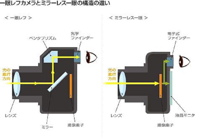 一眼レフカメラとミラーレス一眼レフカメラの構造